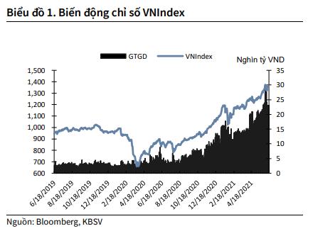 KBSV: Khả năng cao xuất hiện nhịp điều chỉnh trong nửa sau quý 3, VN-Index kết thúc năm 2021 ở vùng 1.480 điểm - Ảnh 1.