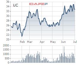 Becamex IJC giải ngân toàn bộ hơn 1.000 tỷ đồng thu được từ phát hành cổ phiếu 2020 - Ảnh 2.