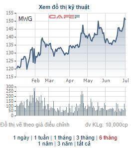 Thế giới di động (MWG) thông qua phương án chia cổ tức bằng tiền và cổ phiếu tổng tỷ lệ 60% - Ảnh 2.