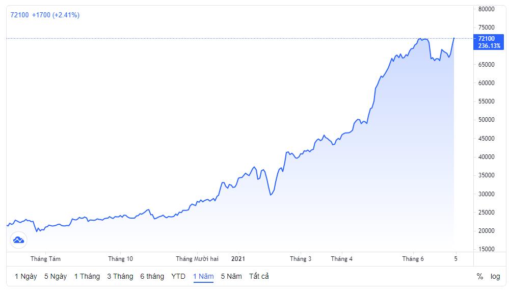 Giá cổ phiếu VPB lập đỉnh mới 72.100 đồng/cp, VPBank chào bán 17 triệu cp cho cán bộ nhân viên với giá 10.000 đồng/cp - Ảnh 1.