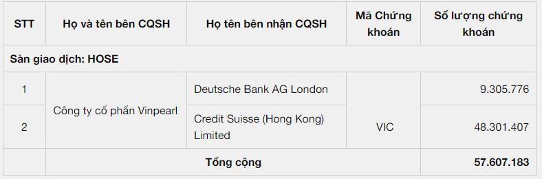 Gần 58 triệu cổ phiếu Vingroup vừa được Vinpearl chuyển nhượng cho hai ngân hàng ngoại - Ảnh 1.