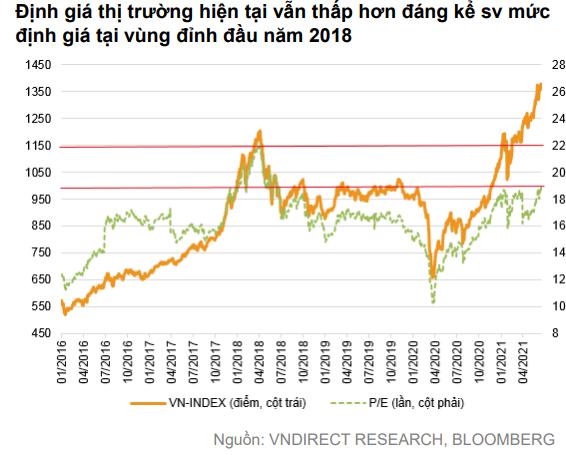 VNDIRECT: VN-Index có thể chạm mức 1.500 điểm trong nửa cuối năm 2021 nhưng giai đoạn dễ dàng đầu tư đã đi qua - Ảnh 2.