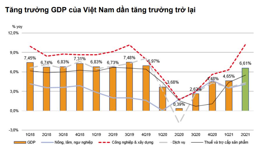 VNDirect: Nửa cuối năm 2021, tăng trưởng GDP Việt Nam có thể đạt mức 7% - Ảnh 1.