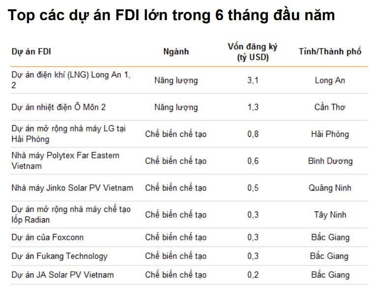 VNDirect: Nửa cuối năm 2021, tăng trưởng GDP Việt Nam có thể đạt mức 7% - Ảnh 7.