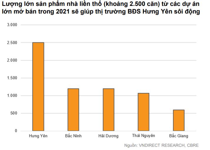 VNDIRECT: Nhu cầu thuê đất KCN tăng cao trong nửa cuối năm 2021 và sang cả năm 2022 - Ảnh 2.