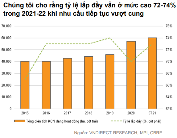 VNDIRECT: Nhu cầu thuê đất KCN tăng cao trong nửa cuối năm 2021 và sang cả năm 2022 - Ảnh 4.