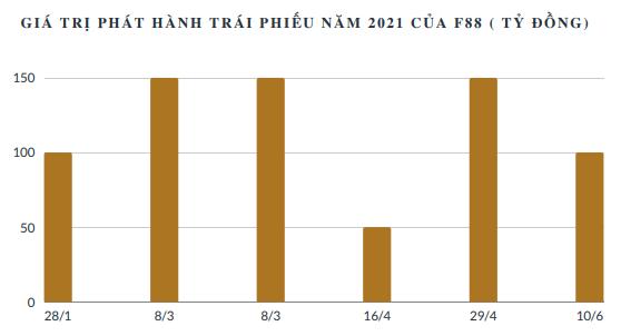 Chuỗi cầm đồ F88 tiếp tục huy động thành công 100 tỷ trái phiếu, lãi suất 12,5%/năm - Ảnh 1.