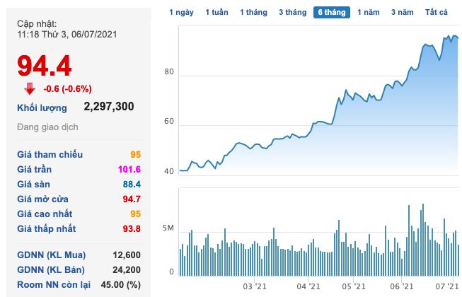 Phát Đạt (PDR): Cổ phiếu tăng nóng hơn 2,3 lần lên 94.000 đồng/cp và được dùng làm đảm bảo cho khoản huy động mới 230 tỷ đồng - Ảnh 1.
