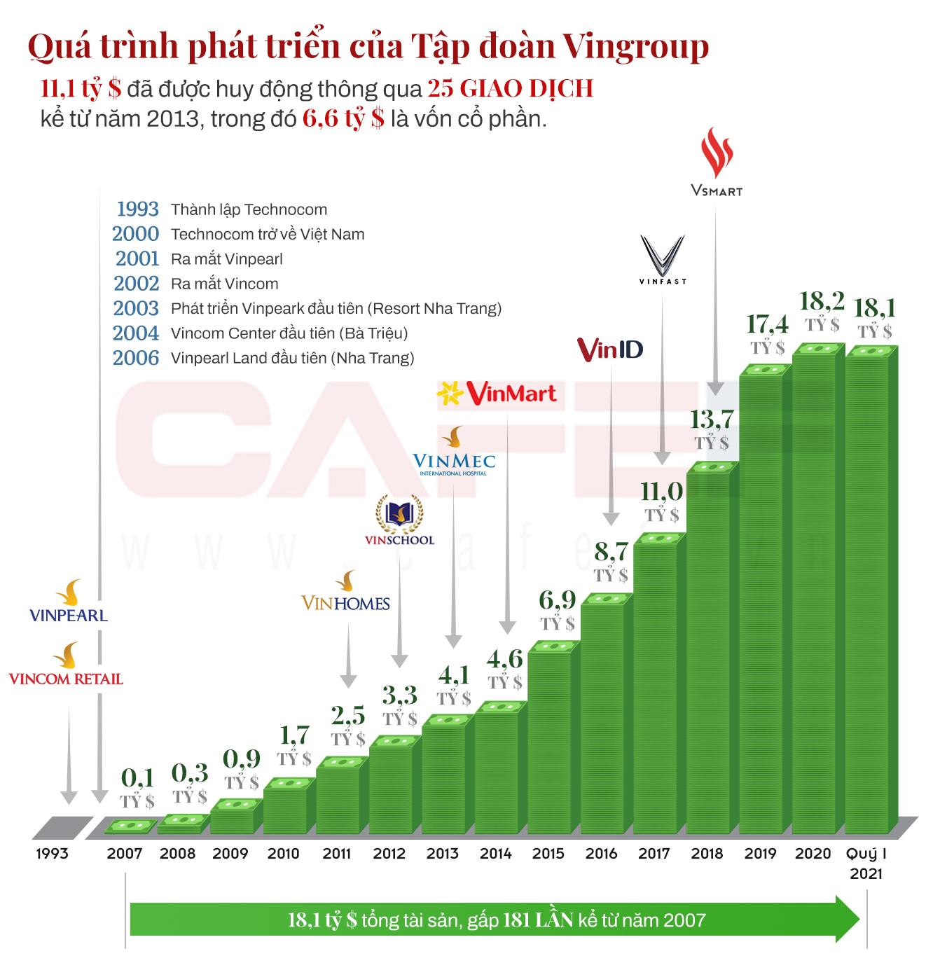 Hơn 11 tỷ USD đã đổ về Tập đoàn Vingroup kể từ năm 2013, đang triển khai huy động thêm hàng tỷ USD cho VinFast - Ảnh 1.