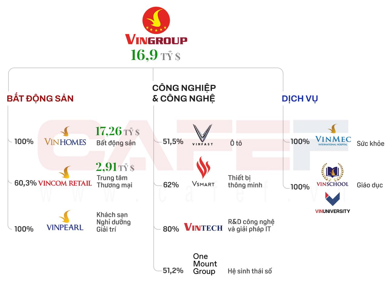 Hơn 11 tỷ USD đã đổ về Tập đoàn Vingroup kể từ năm 2013, đang triển khai huy động thêm hàng tỷ USD cho VinFast - Ảnh 2.
