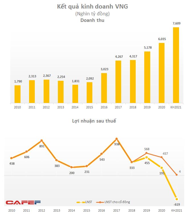 VNG đặt mục tiêu lỗ sau thuế 619 tỷ đồng năm 2021, nhiều khả năng do ví điện tử ZaloPay có thể lỗ gần 1.600 tỷ đồng?  - Ảnh 1.
