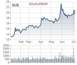 NCB được Ngân hàng Nhà nước chấp thuận tăng vốn thêm 1.500 tỷ đồng - Ảnh 1.
