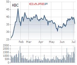 Dragon Capital tiếp tục bán 1 triệu cổ phiếu KBC trong những ngày đầu tháng 7 - Ảnh 2.