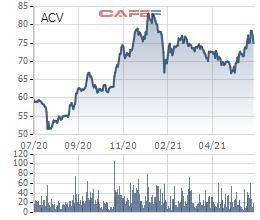 Tundra bán LPB, đưa ACV vào top 10 khoản đầu tư lớn nhất danh mục - Ảnh 2.
