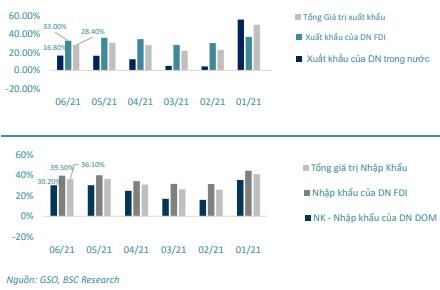 Chứng khoán BSC: Quỹ ngoại mua ròng trở lại, Vn-Index hướng về vùng 1.500 điểm trong quý 3/2021 - Ảnh 2.