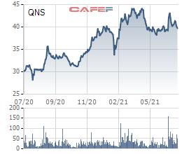 CEO Đường Quảng Ngãi kiên trì đăng ký mua cổ phiếu QNS lần thứ 6 trong năm - Ảnh 2.