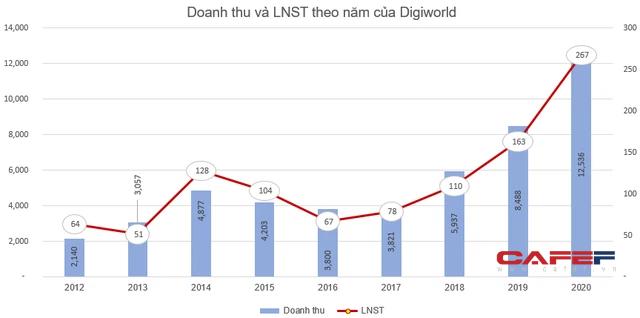 Digiworld (DGW) thông qua phương án phát hành cổ phiếu thưởng tỷ lệ 100% - Ảnh 1.