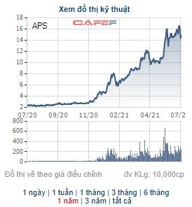 Người nhà CEO của Chứng khoán APS đăng ký bán hơn 1,9 triệu cổ phiếu APS - Ảnh 1.