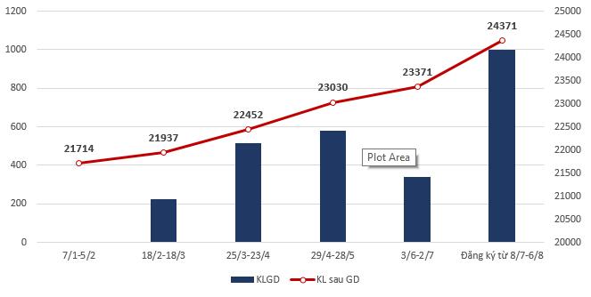 CEO Đường Quảng Ngãi kiên trì đăng ký mua cổ phiếu QNS lần thứ 6 trong năm - Ảnh 1.