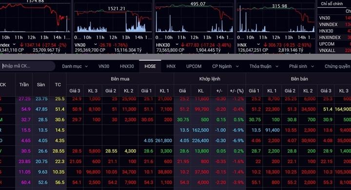 Áp lực bán mạnh, VN-Index lại mất gần 28 điểm - 1