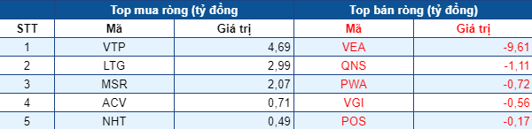 Phiên 9/7: Thị trường rực lửa, khối ngoại tiếp tục mua ròng gần 800 tỷ đồng, tập trung gom MBB, HPG - Ảnh 3.