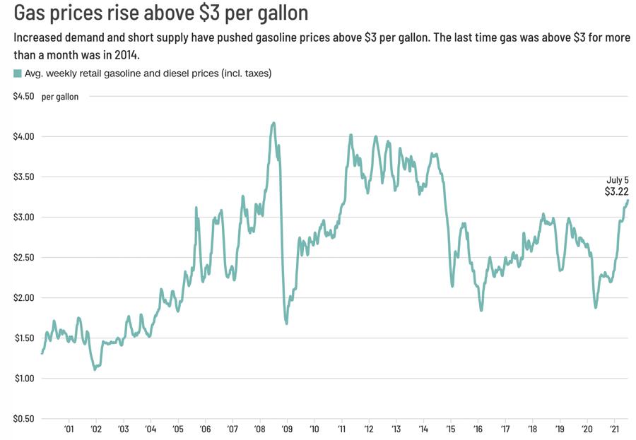 Giá xăng ở Mỹ cao nhất 7 năm, khiến ông Biden bị chỉ trích - Ảnh 1.