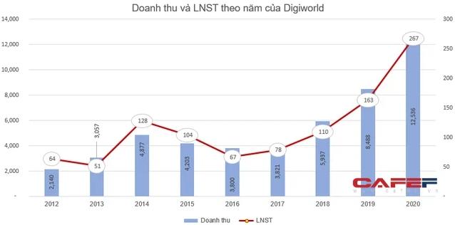 Chủ tịch HĐQT Digiworld chuyển nhượng số cổ phiếu DGW trị giá hơn 340 tỷ đồng sang công ty riêng - Ảnh 2.