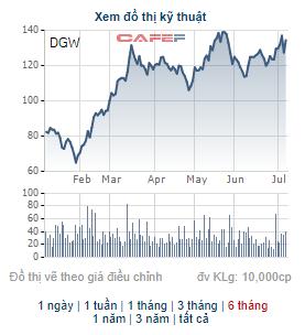 Chủ tịch HĐQT Digiworld chuyển nhượng số cổ phiếu DGW trị giá hơn 340 tỷ đồng sang công ty riêng - Ảnh 1.