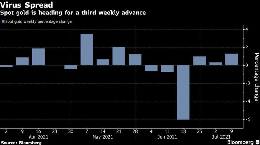 Goldman Sachs: Giá vàng đang tiến tới 2.000 USD - Ảnh 1.
