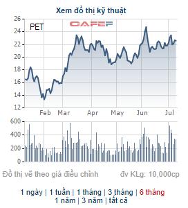 Petrosetco (PET) mang hơn 3 triệu cổ phiếu quỹ ra bán để bổ sung vốn kinh doanh - Ảnh 1.