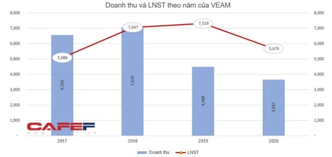VEAM chốt danh sách cổ đông chi 6.600 tỷ đồng trả cổ tức bằng tiền tỷ lệ gần 50% - Ảnh 1.
