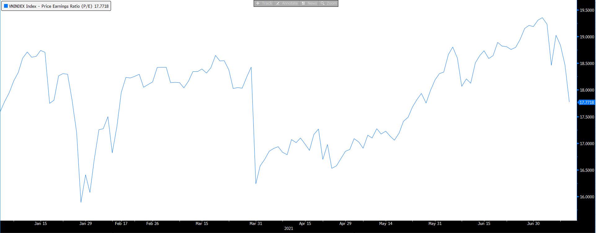 """Định giá thị trường """"hạ nhiệt"""" sau chuỗi phiên giảm sốc, P/E VN-Index chỉ còn 17,8 - Ảnh 2."""