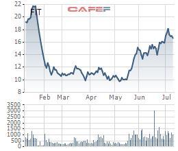 Tập đoàn F.I.T triển khai phương án phát hành 8 triệu cổ phiếu ESOP giá 10.000 đồng/cp - Ảnh 1.