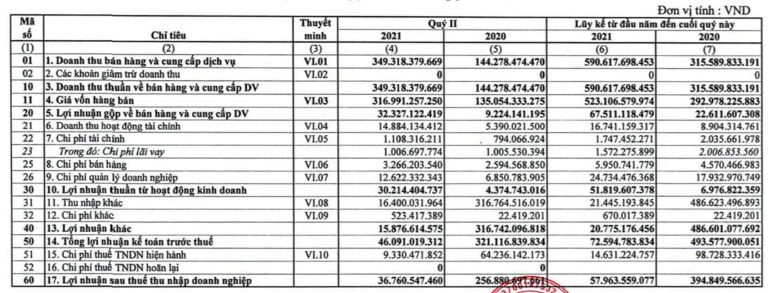 Quý 2 công ty mẹ cao su Phước Hoà (PHR) lãi 37 tỷ đồng, giảm 86% so với cùng kỳ - Ảnh 1.