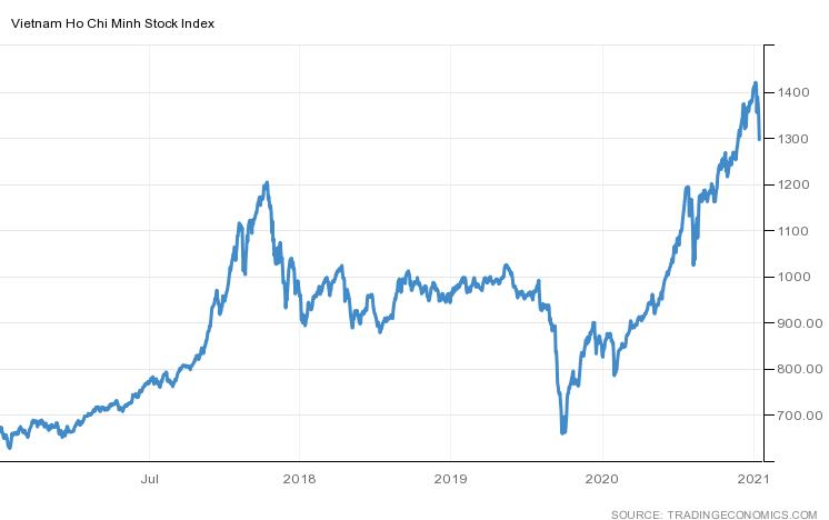 """Vốn hóa HoSE """"bốc hơi"""" 20 tỷ USD sau 1 tuần vận hành hệ thống giao dịch mới - Ảnh 1."""