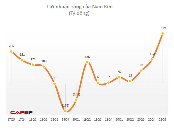 Thép Nam Kim (NKG): Nửa đầu năm vượt 94% kế hoạch lãi ròng với 1.166 tỷ đồng, thậm chí cao gấp 4 lần tổng lãi cả năm 2020 - Ảnh 1.