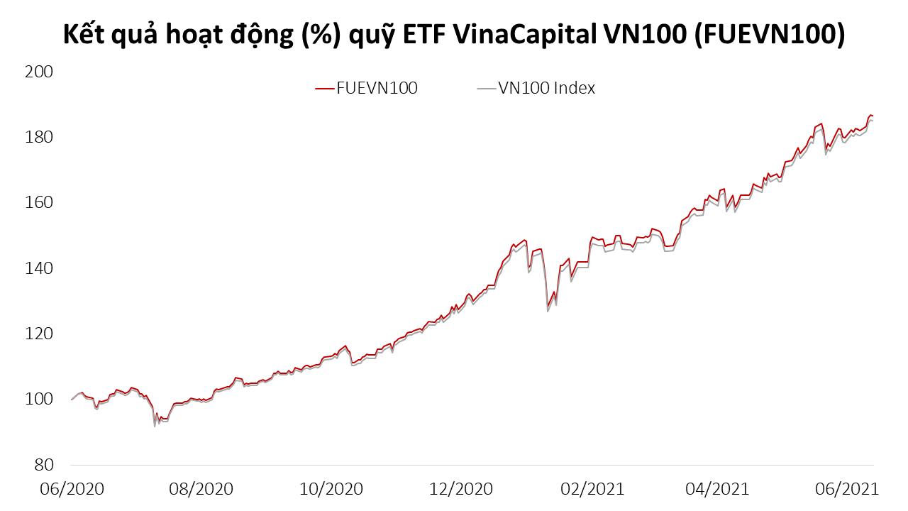 Tập trung vào các cổ phiếu hot như HPG, TCB, VPB, VHM: Quỹ ETF VinaCapital VN100 tăng trưởng 38,5% lợi nhuận sau 6 tháng đầu năm - Ảnh 1.