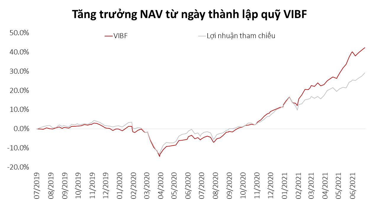 Tập trung vào các cổ phiếu hot như HPG, TCB, VPB, VHM: Quỹ ETF VinaCapital VN100 tăng trưởng 38,5% lợi nhuận sau 6 tháng đầu năm - Ảnh 3.