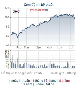 Đông Hải Bến Tre (DHC) chốt quyền nhận cổ tức bằng tiền và cổ phiếu tổng tỷ lệ 30% - Ảnh 2.