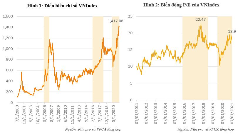 VCFA kiến nghị nới tỷ lệ cho vay margin lên 70%, nâng biên độ giao dịch HoSE lên 10% - Ảnh 1.