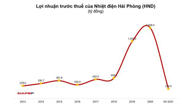 Nhờ giá thị trường tốt hơn, Nhiệt điện Hải Phòng (HND) chuyển từ lỗ quý 1 sang có lãi trong quý 2 - Ảnh 1.