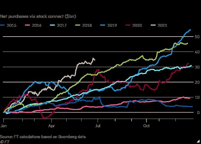Bất chấp căng thẳng địa chính trị, khối ngoại vẫn sở hữu hơn 800 tỷ USD trái phiếu và cổ phiếu Trung Quốc  - Ảnh 1.