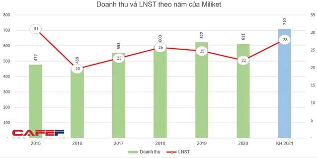 Mì tôm Miliket (CMN) trả cổ tức bằng tiền tỷ lệ 28% - Ảnh 1.