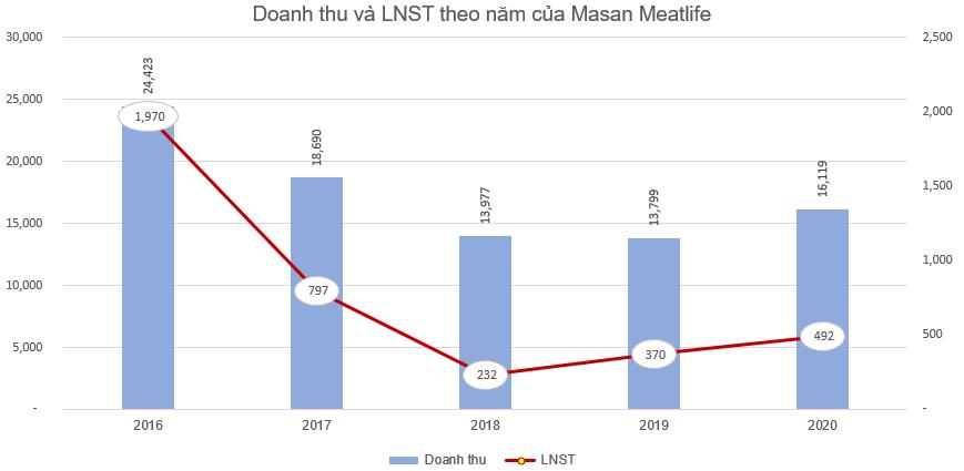 Thị giá 65.500 đồng, Masan Meatlife phát hành cổ phiếu ESOP giá 10.000 đồng cho 23 người lao động - Ảnh 2.