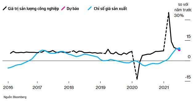 Là thước đo cho sự hồi phục hậu đại dịch, kinh tế Trung Quốc ra sao trong quý II?  - Ảnh 4.