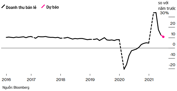 Là thước đo cho sự hồi phục hậu đại dịch, kinh tế Trung Quốc ra sao trong quý II?  - Ảnh 2.