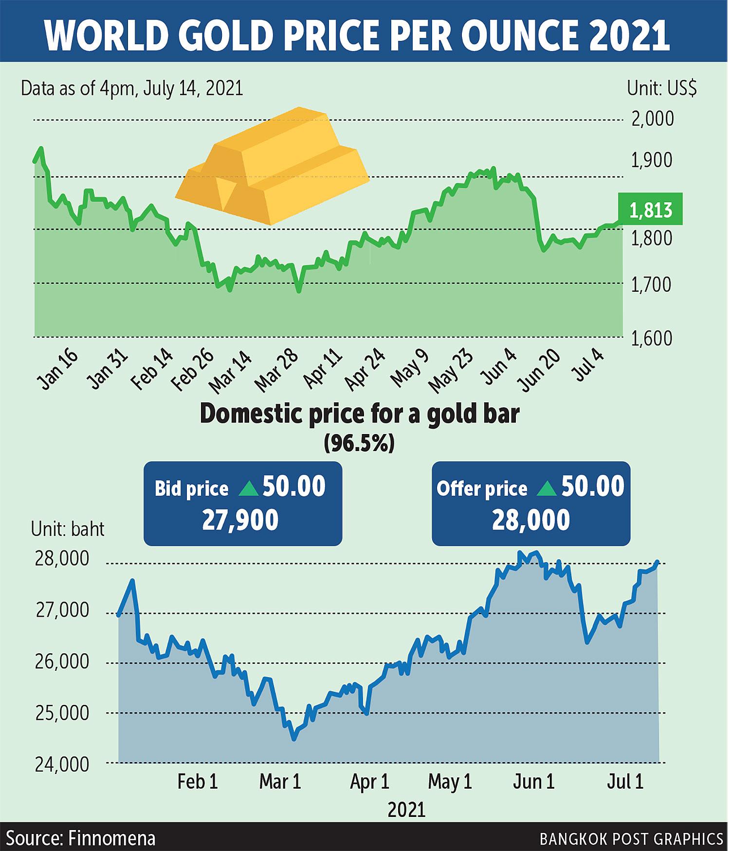 Giá vàng tại Thái Lan tăng vọt do Covid-19 - Ảnh 1.