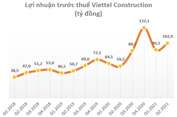 Viettel Construction (CTR) ước lãi trước thuế quý 2 tăng trưởng 73% so với cùng kỳ 2020 - Ảnh 1.