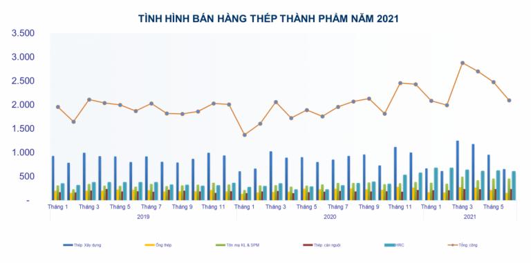 Sản xuất thép các loại tăng 37% trong 6 tháng đầu năm 2021 - Ảnh 2.