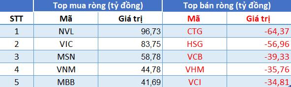 Phiên 16/7: Khối ngoại tiếp tục mua ròng, tập trung 'gom' NVL, VIC